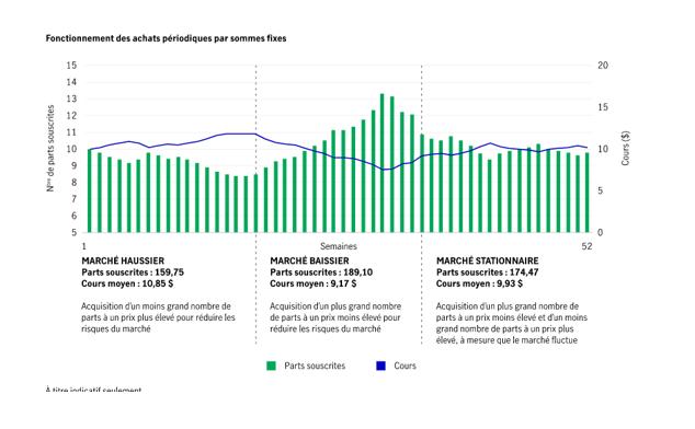 Savoir profiter de la volatilité des marchés
